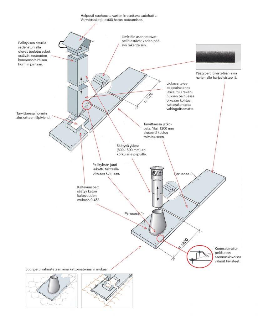 JT-pellityssarjan rakenne